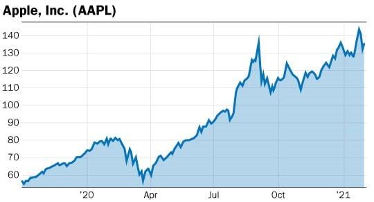 graphique action Apple AAPL