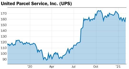 graphique action UPS
