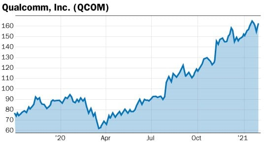 graphique action Qualcomm QCOM