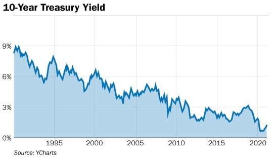 graphique obligations 10 ans