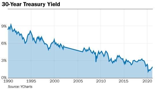 graphique obligations 30 ans