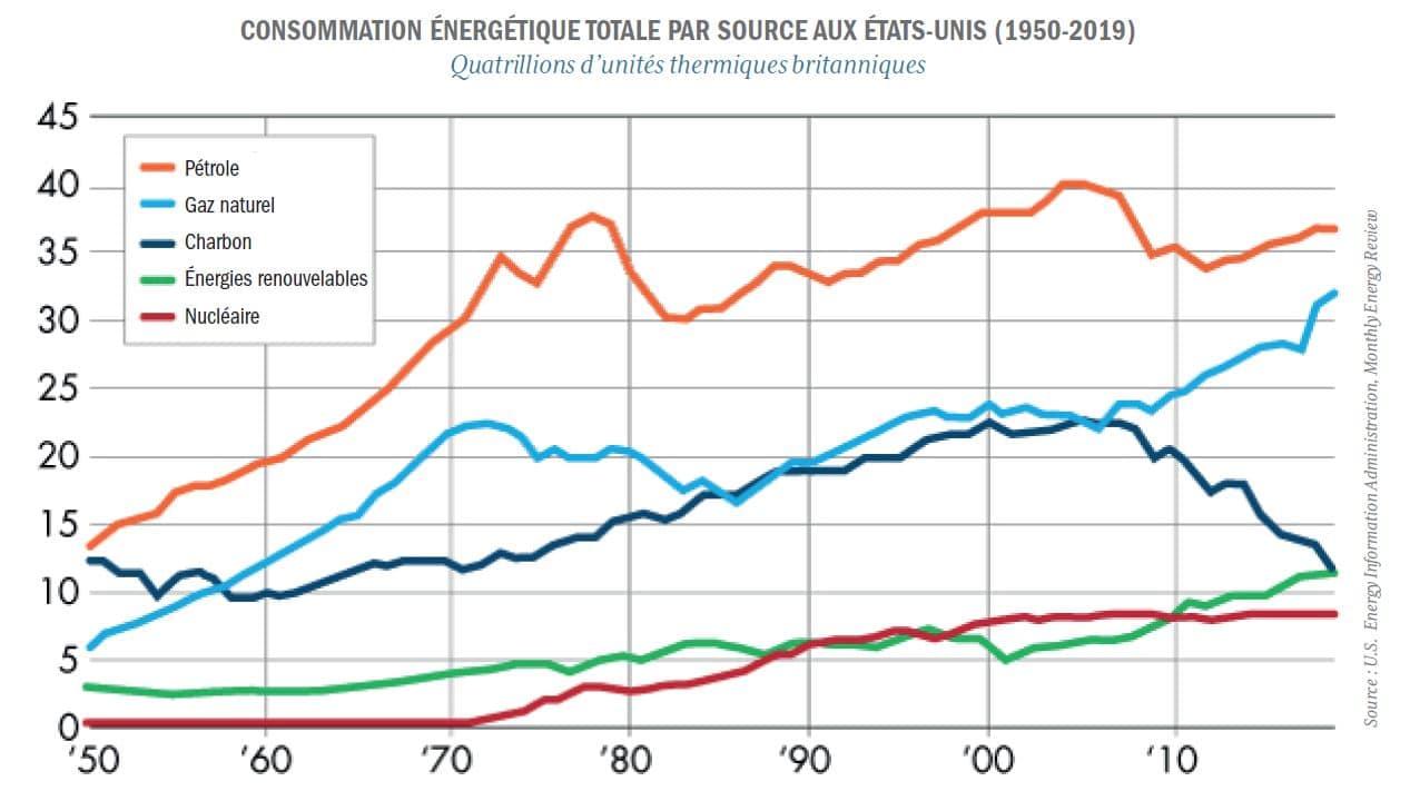 graphique sources énergies