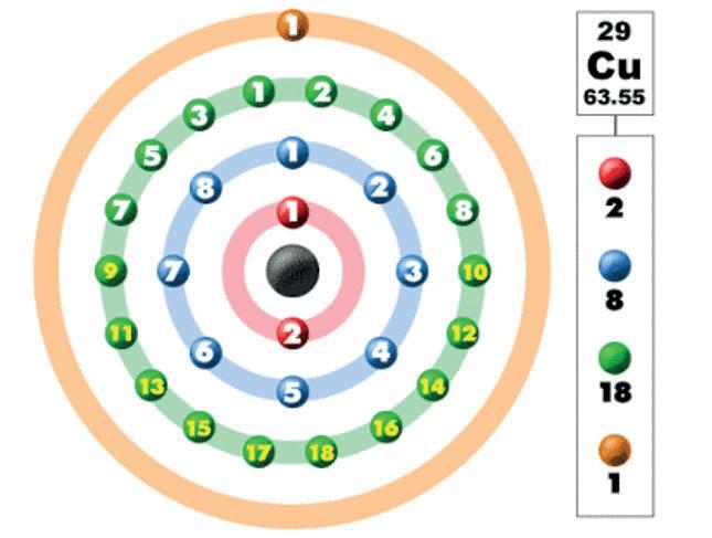 schéma électron cuivre