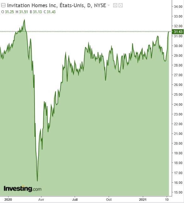 graphique action INVH