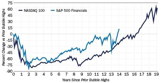 graphique valeurs financières valeurs tech bulle