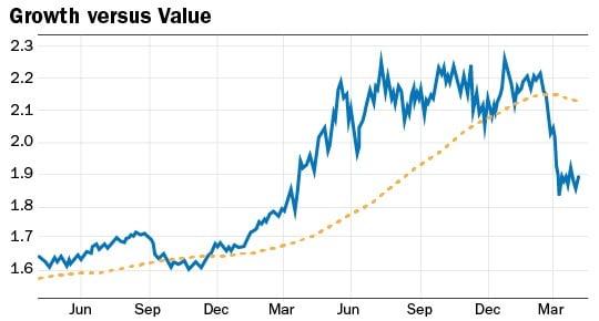 graphique titres growth value
