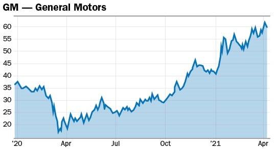 graphique action General Motors GM