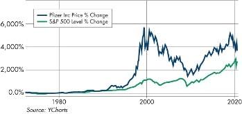 graphique action Pfizer S&P500