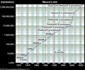 loi de Moore La stratégie d'investissement parfaite