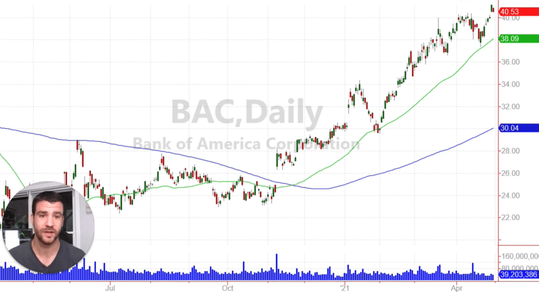 graphique action Bank of America BAC