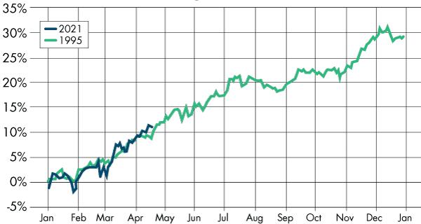 Dow Jones 2021/1995