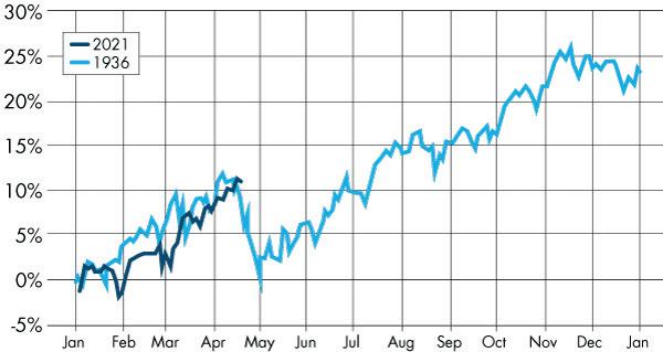 Dow Jones 2021/1936