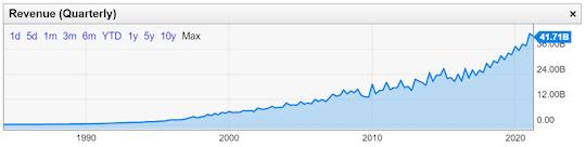 graphique Microsoft chiffre affaires