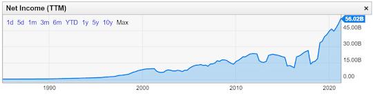 graphique Microsoft bénéfices