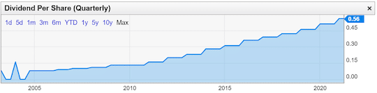 graphique Microsoft dividendes