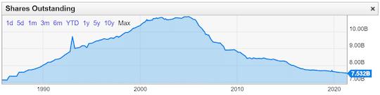 graphique Microsoft actions en circulation