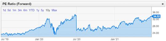 graphique Microsoft ratio PE