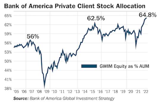 graphique Bank of America engouement investisseurs