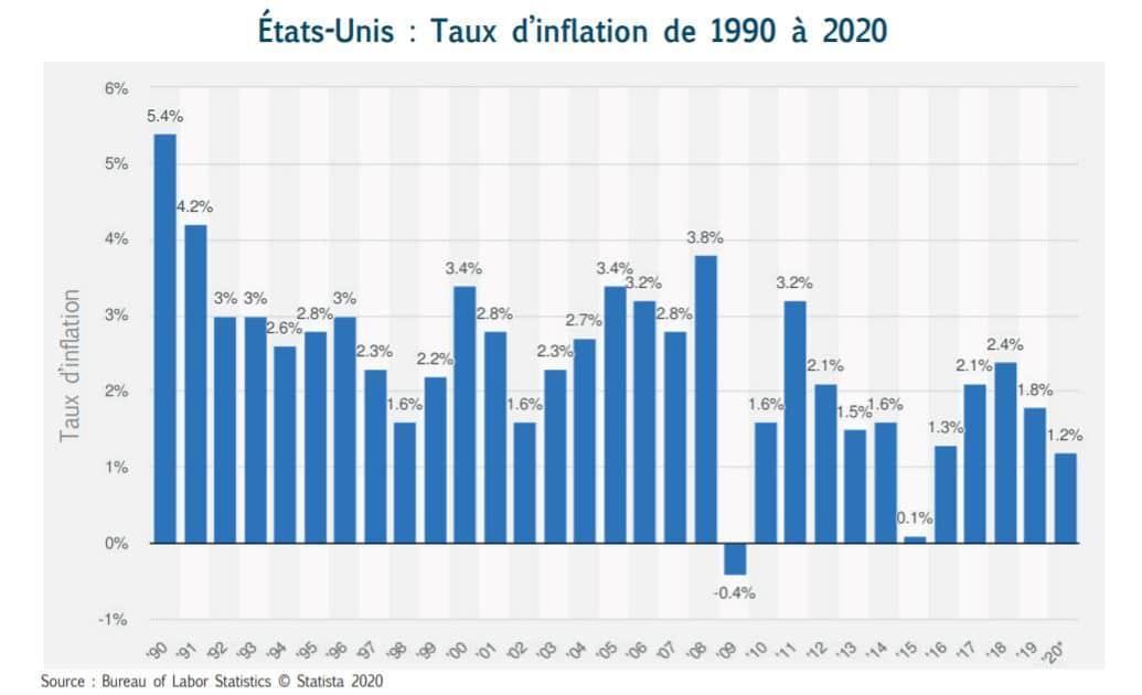 inflation USA 1990 à 2020