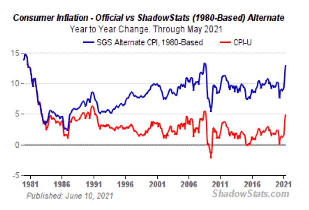 graphique indice prix consommation