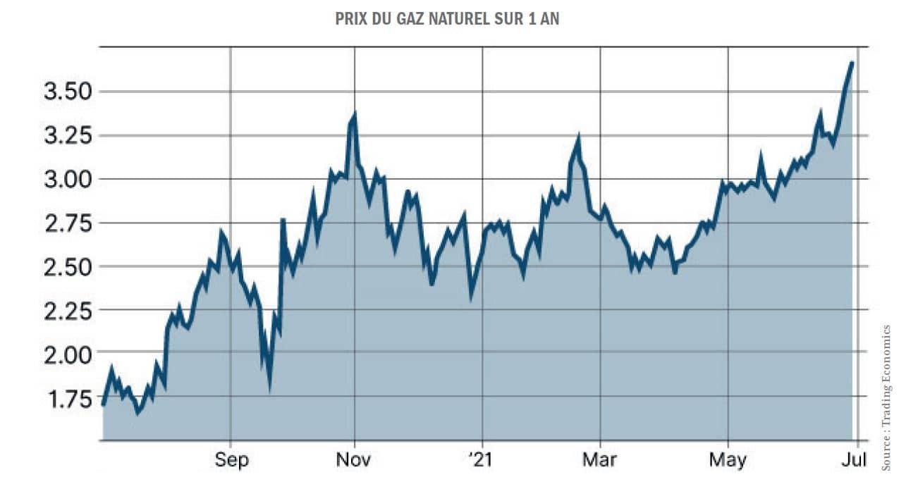 graphique prix gaz naturel