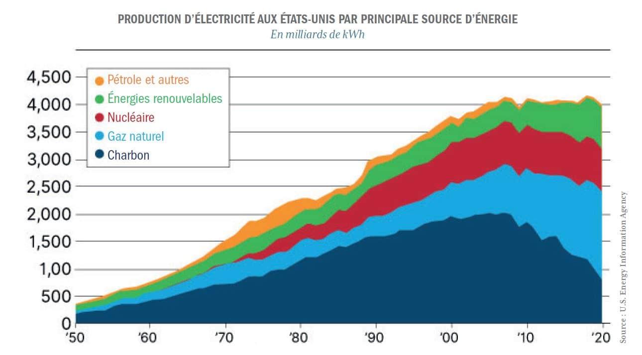 graphique production électrique USA