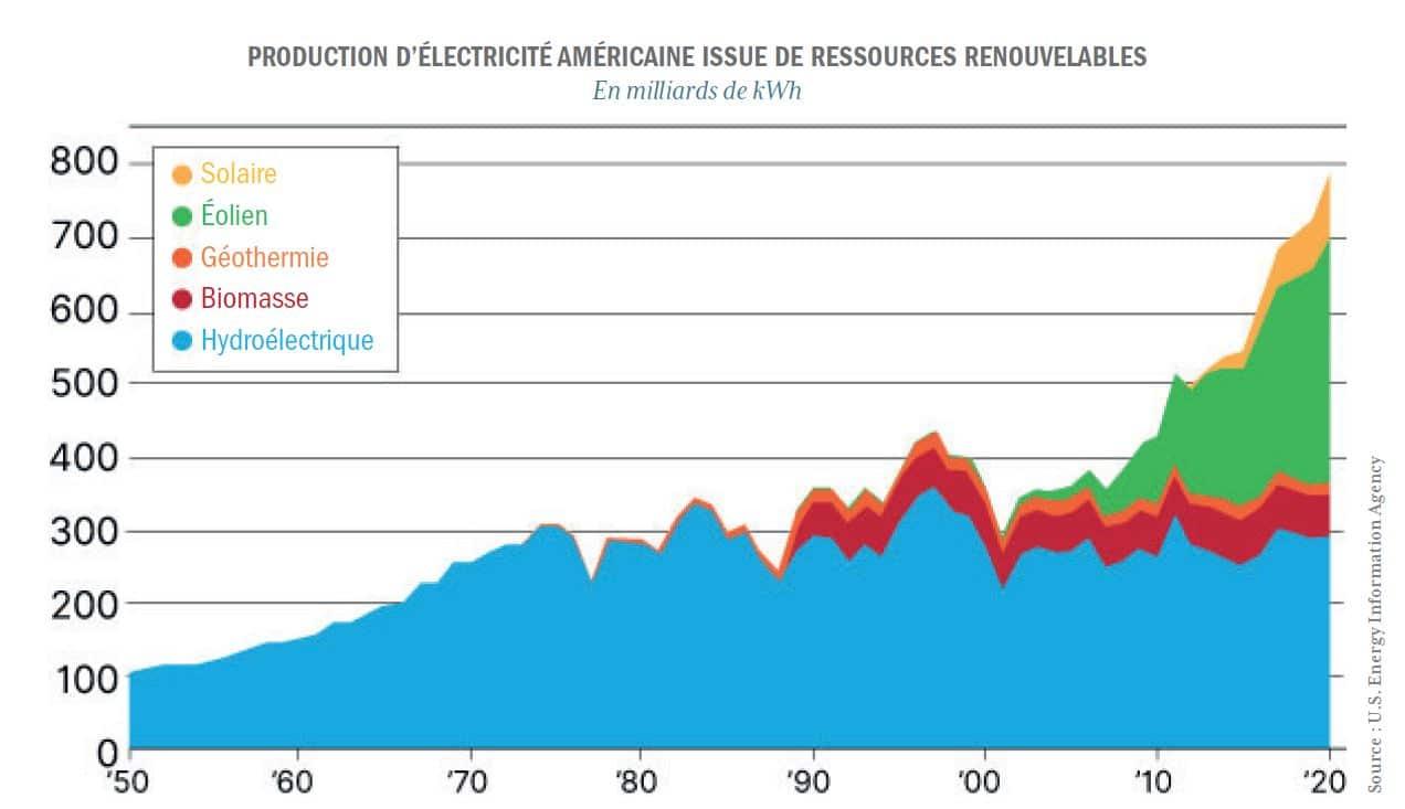 graphique type énergies renouvelables