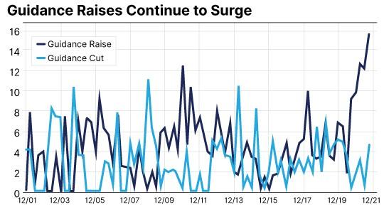 Le graphique par excellence qui étaye cette hausse du marché