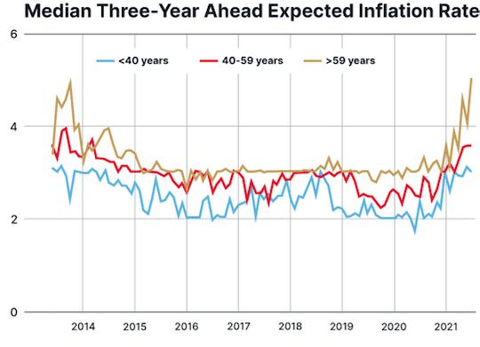 graphique inflation 3 ans