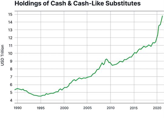 graphique épargne ménages US