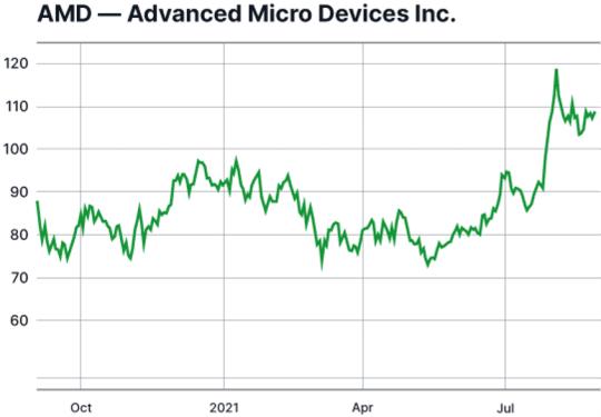 graphique action AMD