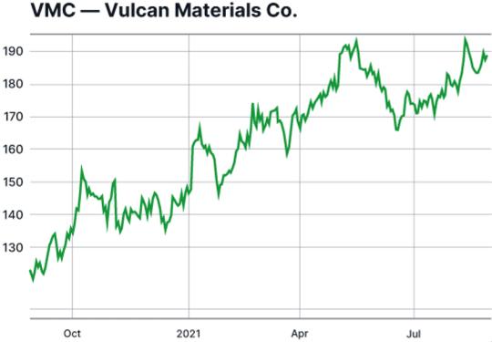 graphique action VMC