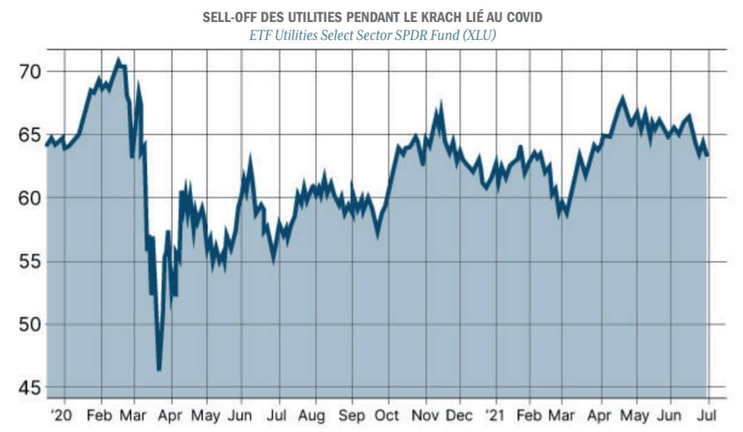graphique sell off actions utilities