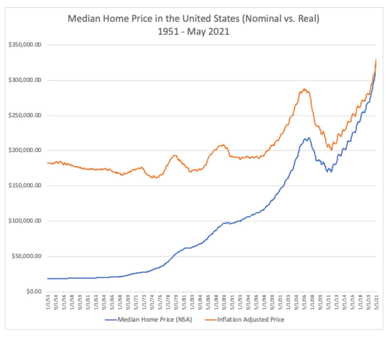 prix médian maison USA