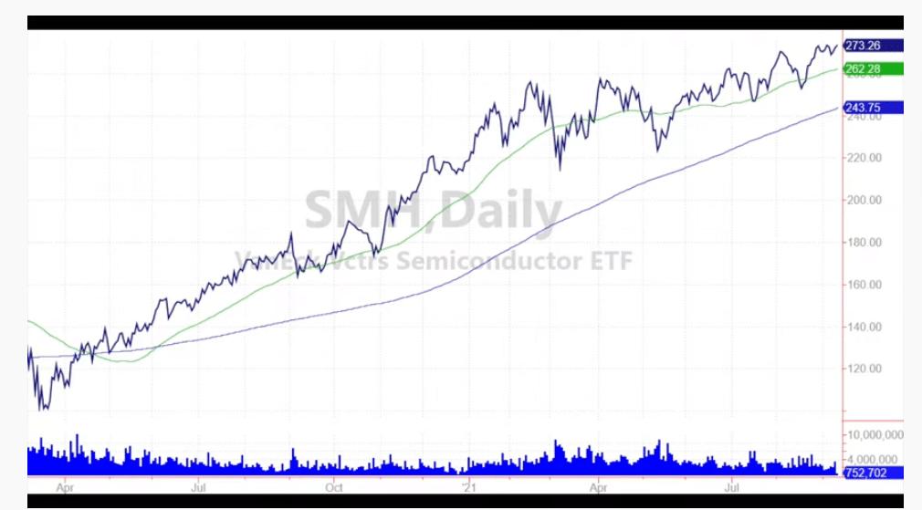 graphique ETF SMH