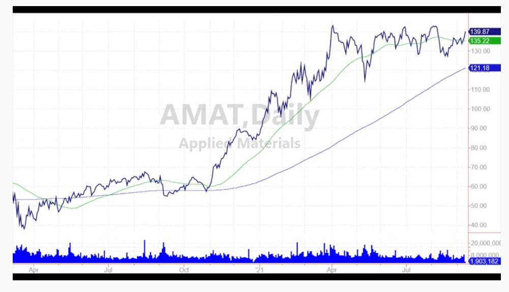 graphique action AMAT