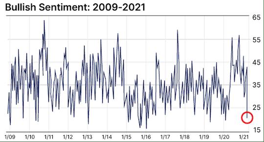 graphique sentiment haussier bourse