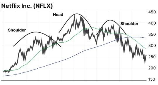 graphique NFLX figure ETE