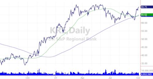 graphique ETF KRE