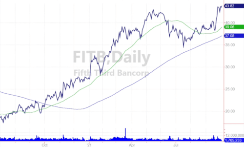 graphique action FITB